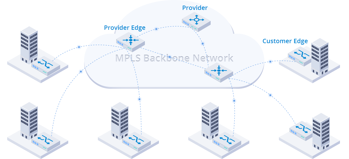 1G/10G Switches MPLS Helps Establish Point-to-point Connections
