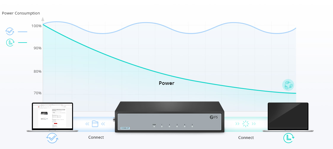 1G/10G Switches Green Ethernet for Energy Saving