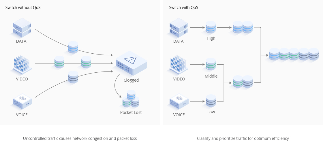Switches 1G/10G QoS (Quality of Service) for Better Traffic Control