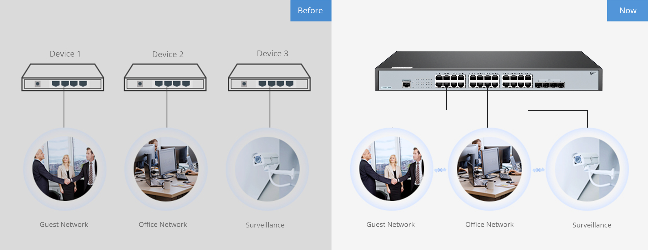 1G/10G Switches VLANs for Security and Cost-Saving