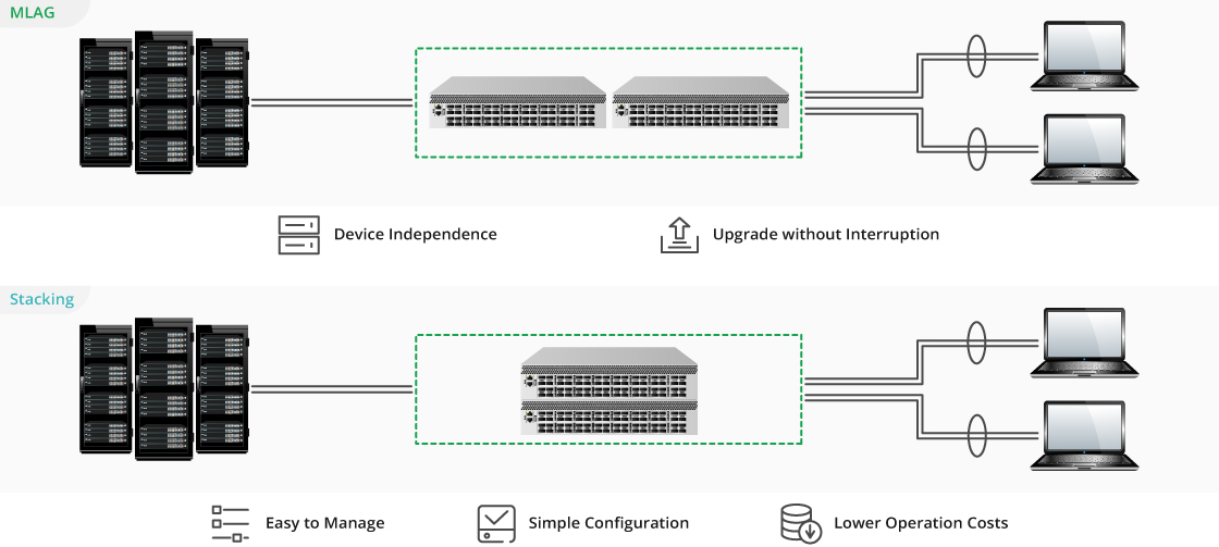 100G Switches Stacking or MLAG for Different Demands