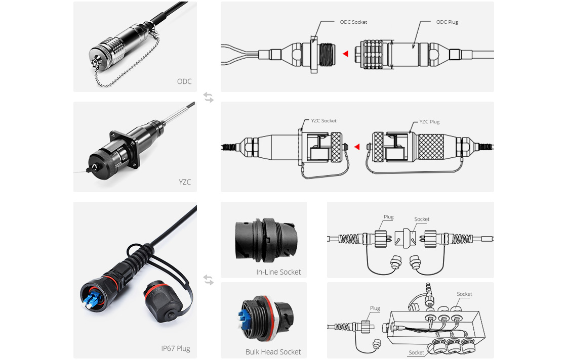 Military Grade Fiber Cables ODC, YZC and IP67 Tactical Cable Connectors