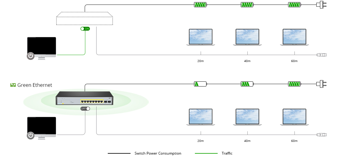 1G/10G Switches Green Ethernet for Environmental Freedom