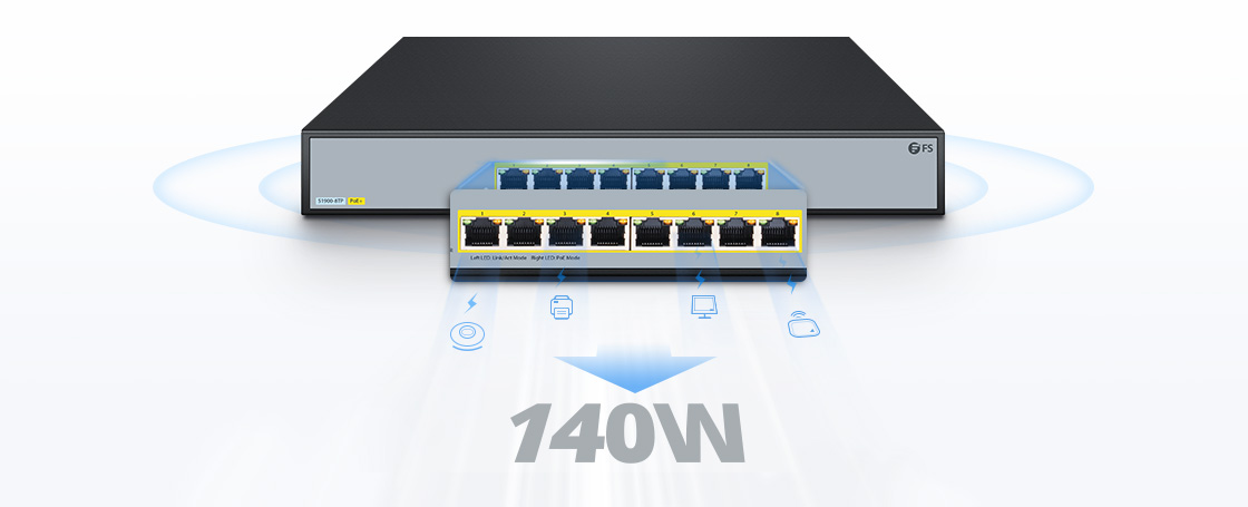 1G/10G Switches Smart PoE+ 802.3af/at Support