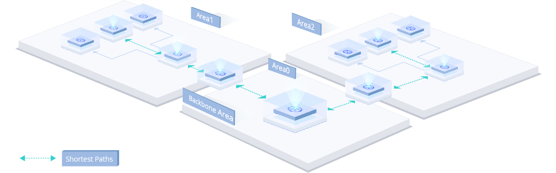 1G/10G Switches OSPF (Open Shortest Path First) for Simplified Network Management