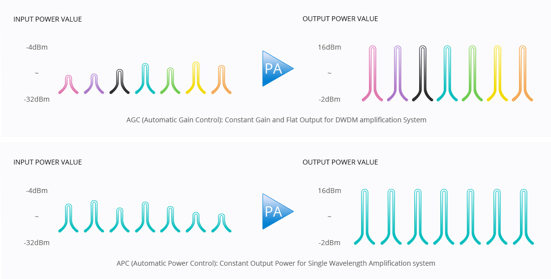 Amplifier Modules AGC and APC Modes Optional for Different Applications