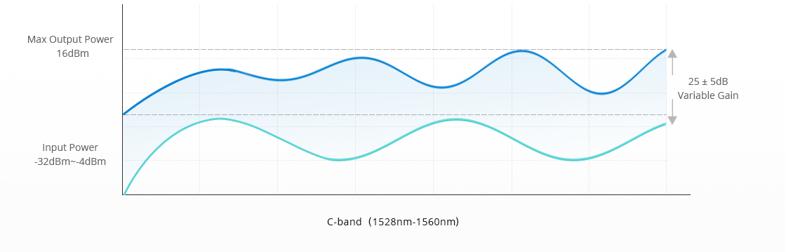 Amplifier Modules 25 ± 5dB Variable Gain, Flexible Power Budget