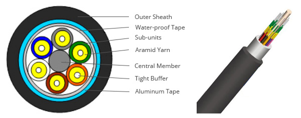 single-Armored Tight Buffered Indoor/Outdoor Cable  Cable Structure