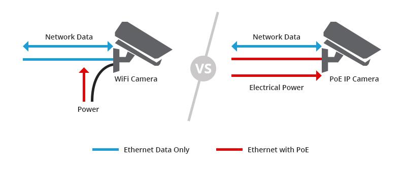 Wired vs Wireless Camera Operating Progress