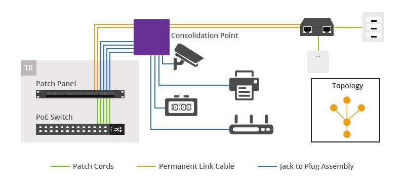 PoE Passive Zone Cabling Architecture