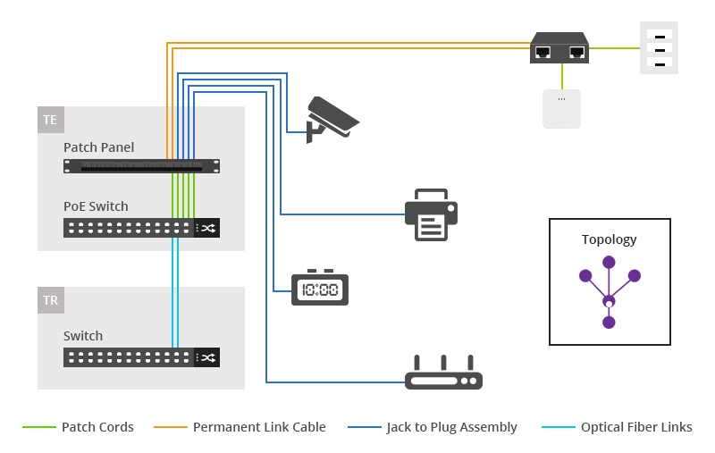 poe cabling explained architectures advantages and