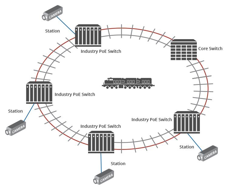 PoE IP Camera in Railway
