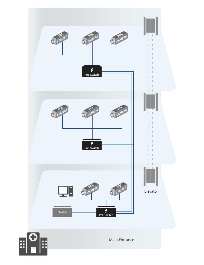 PoE IP Camera in Hospital