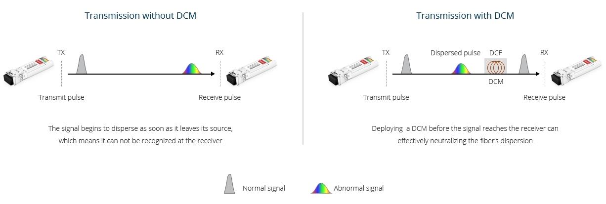 Figure 2: Use Case of Dispersion Compensation Module
