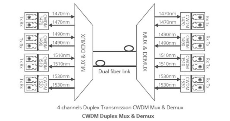 Système Mux Demux CWDM-1