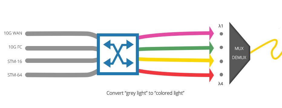 Figure 2: Signal Conversion Inside an OEO Media Converter