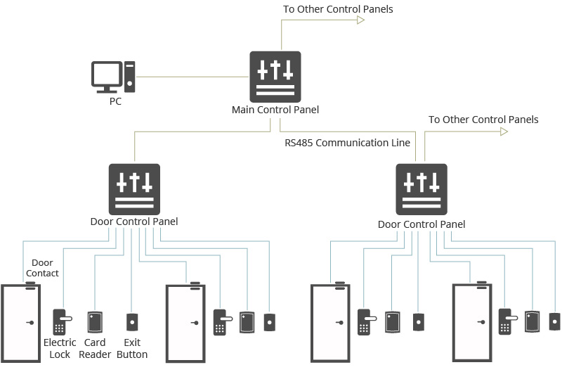 Figure 1: Traditional Access Control System