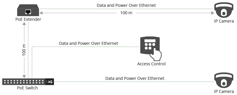 Figure 2: PoE Access Control System Connectivity