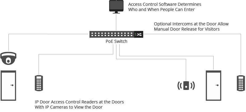 Figure 3: Overview Diagram of the PoE Access Control System