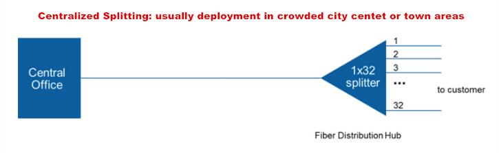 ftth network design, centralized splitting