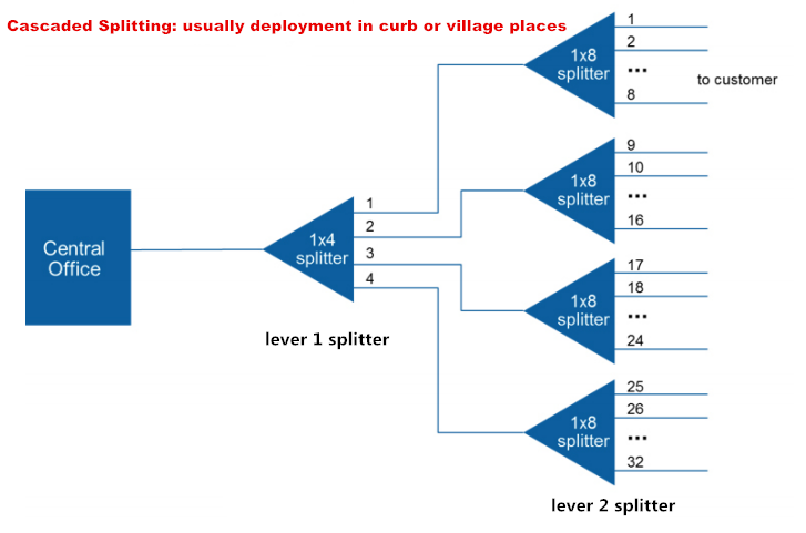 How To Design Your Ftth Network Splitting Level And Ratio Fs Community