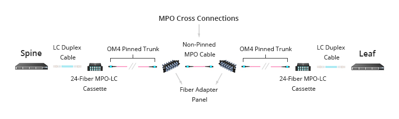 Figure 2: Base-24 MPO Cabling With MPO Cross Connections