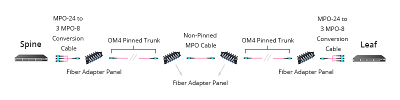 Figure 4: Base-24 MPO Cabling With Conversion Cables