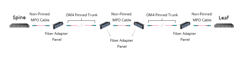 Figure 5: Base-24 MPO Cabling in 100G and 120G Parallel Applications