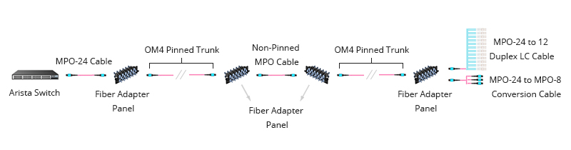 Figure 6: Base-24 MPO Cabling in 120G Parallel Applications