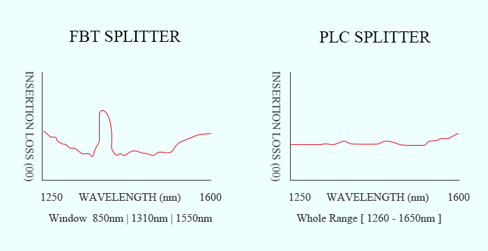 FBT vs PLC splitter, Operating Wavelength