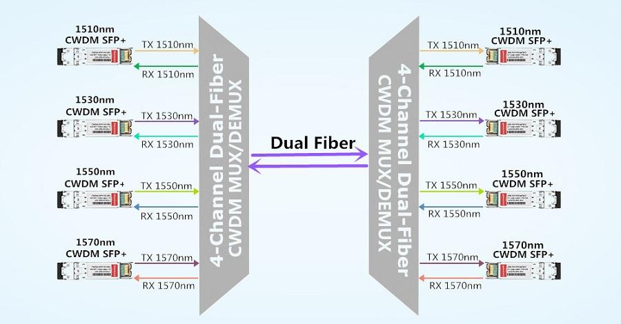 dual-fiber-cwdm-mux-demux