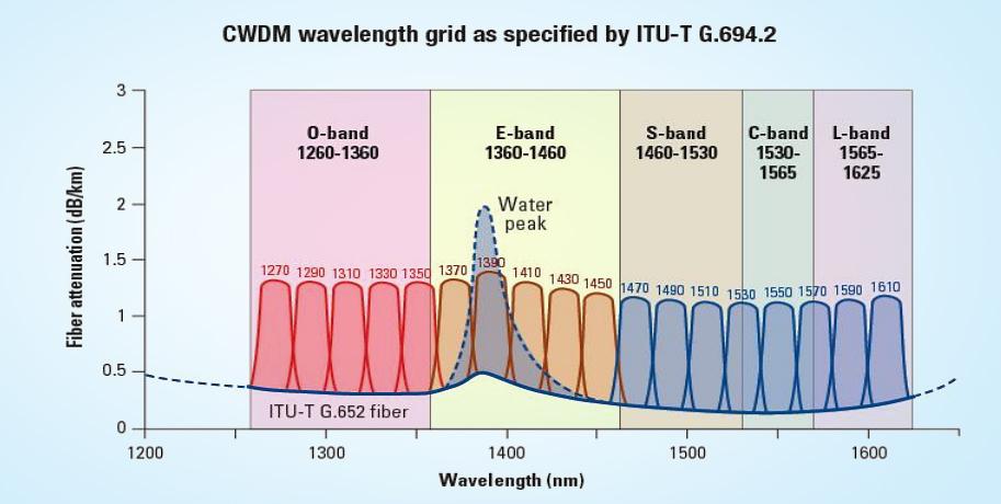 cwdm-optical-spectrum