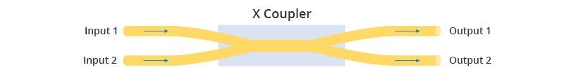 X coupler