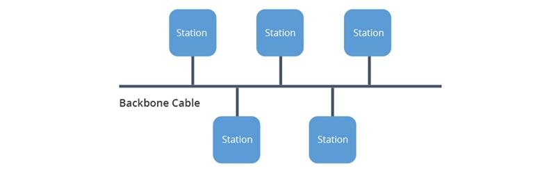 fiber optic coupler in Bus architecture