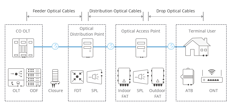 Optical Distribution Network (ODN)