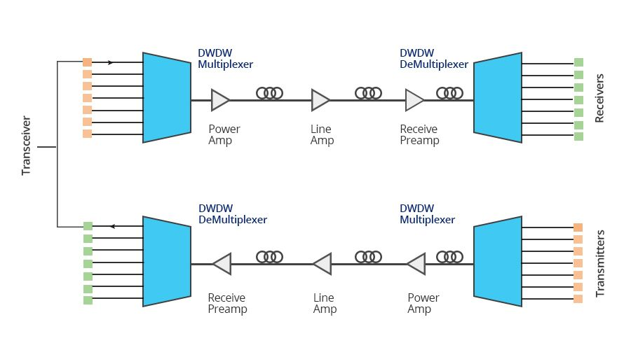 the working principle of dwdm transceiver