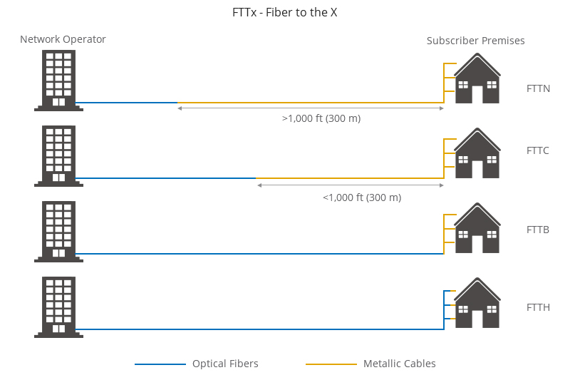 Figure 7: Diagram of FTTx Architecture