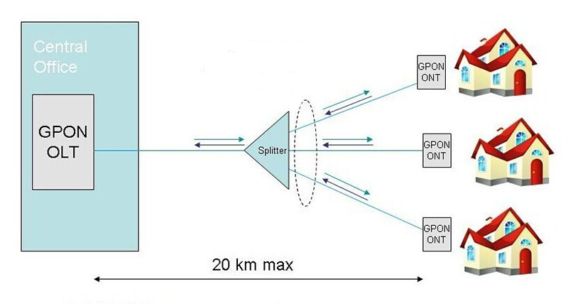 Figure 1: Components of GPON FTTH Network