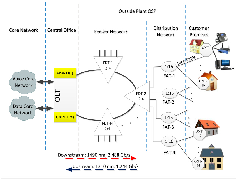 Figure 2: Architecture of GPON FTTH Network
