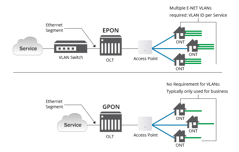 epon vs gpon comparison