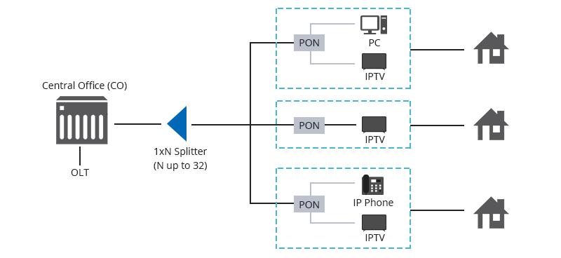 Fiber Optic Splitter Application in PON