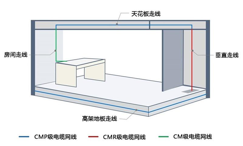 CM/CMR/CMP应用区别