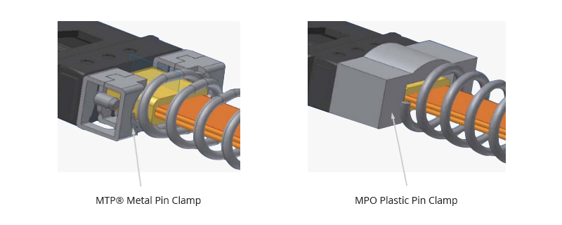 MTP® vs MPO Cable Pin Clamp