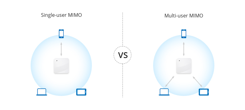 Single-user MIMO vs Multi-user MIMO