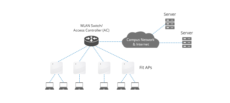 Fat AP Networking Mode