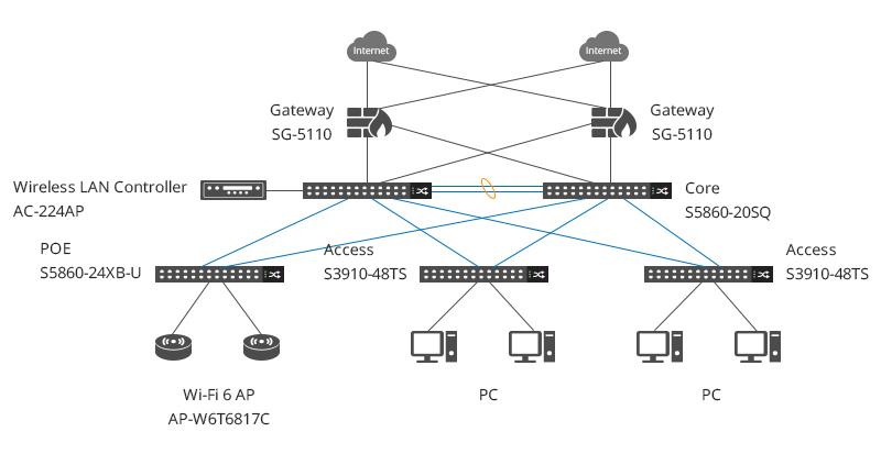 Commutateur multi-gigabit