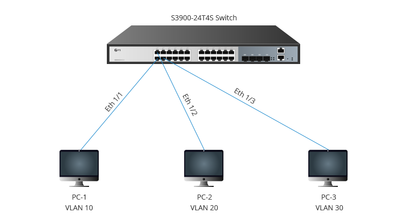 IP subnet-based VLAN connection.png
