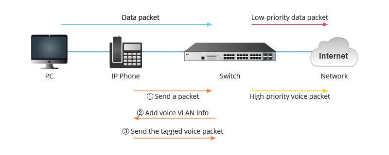 voice VLAN-2.jpg
