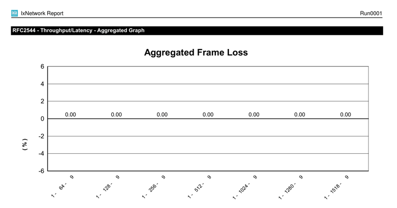 Frame Loss Rate of FS 3900 Series Switches.png