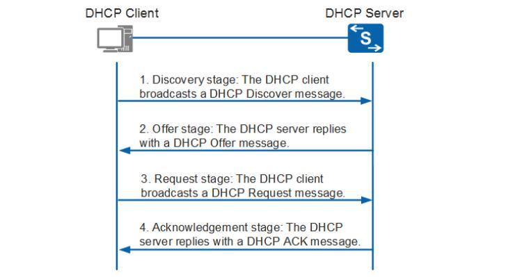 le mécanisme de fonctionnement du DHCP.jpg